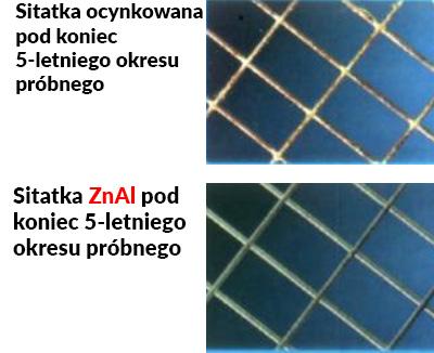 Gabiony ZnAl – własciwości materiału